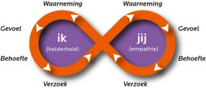 verbindende communicatie